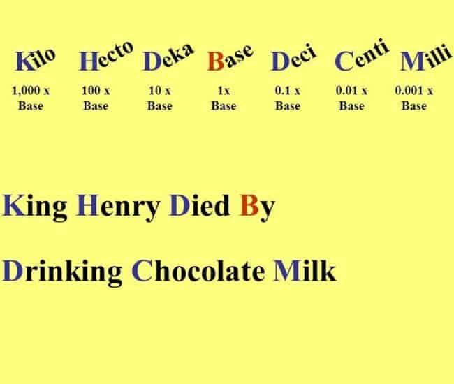 King Henry Died By Drinking Chocolate Milk